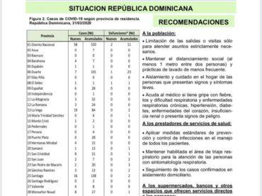 Santiago registra 16 nuevos casos positivos de Covid 19 y se eleva a 138 con dos personas fallecidas